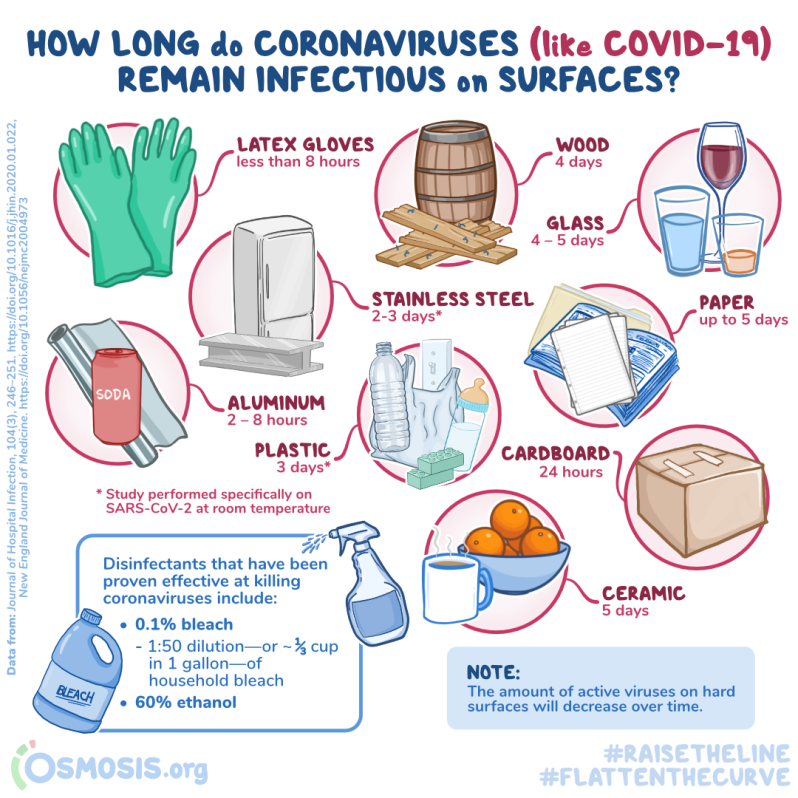 Osmosis Infographic Infections on Surfaces.png